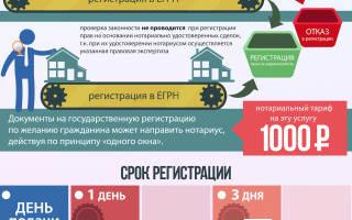 Регистрация сделок с недвижимостью через нотариуса