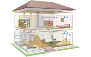 Какие помещения нужны в частном доме