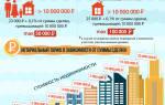 Проведение сделки купли продажи квартиры через нотариуса