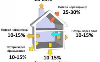 Как сэкономить потребление газа в частном доме